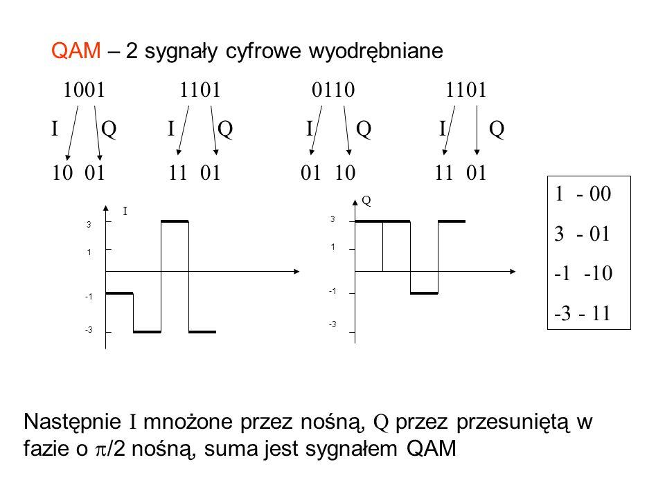 QAM – 2 sygnały cyfrowe wyodrębniane