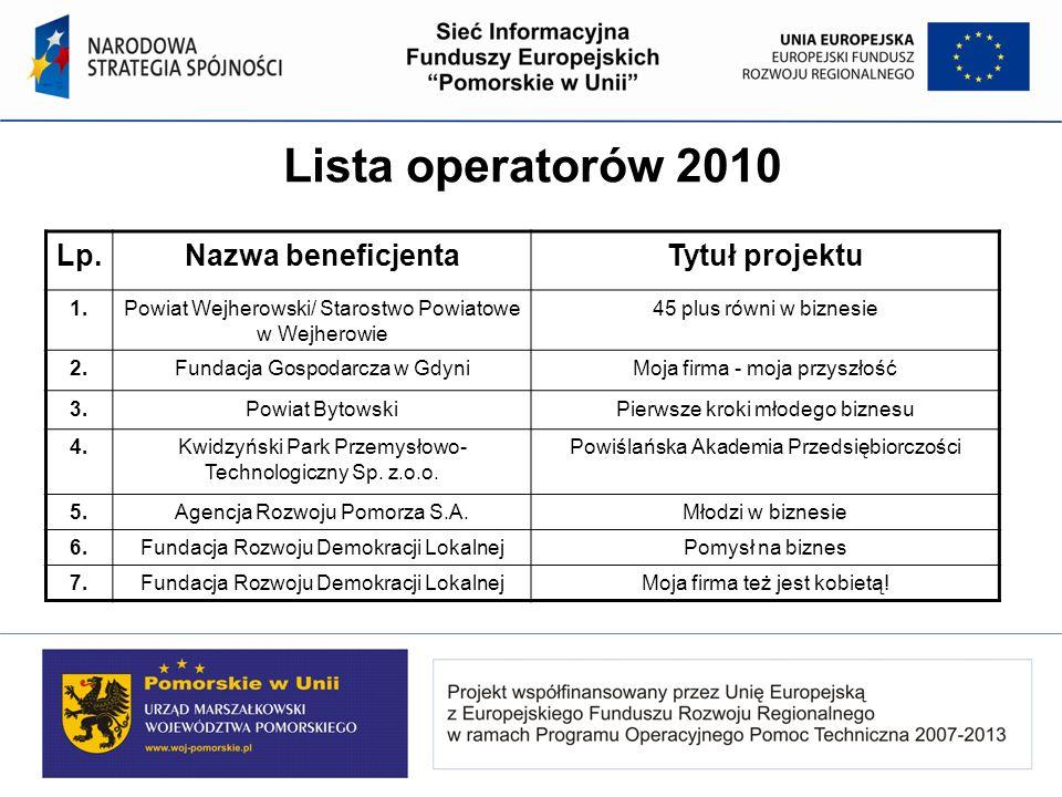 Lista operatorów 2010 Lp. Nazwa beneficjenta Tytuł projektu 1.