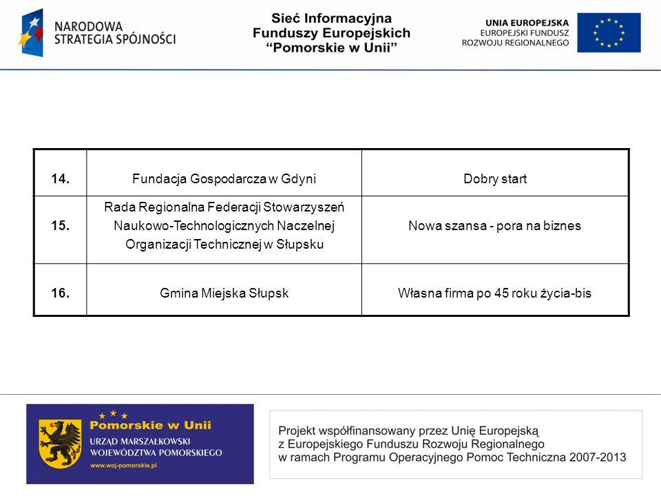Fundacja Gospodarcza w Gdyni Dobry start