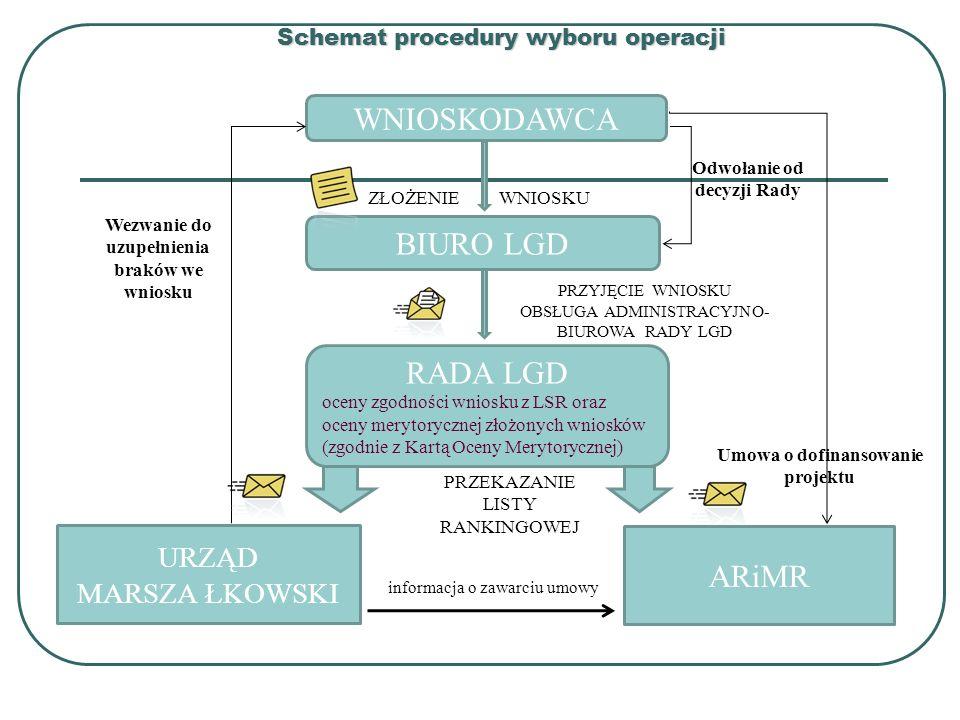 Schemat procedury wyboru operacji