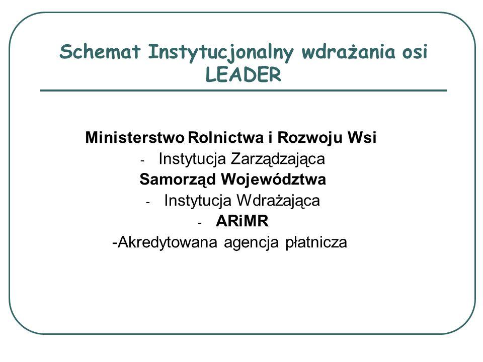 Schemat Instytucjonalny wdrażania osi LEADER