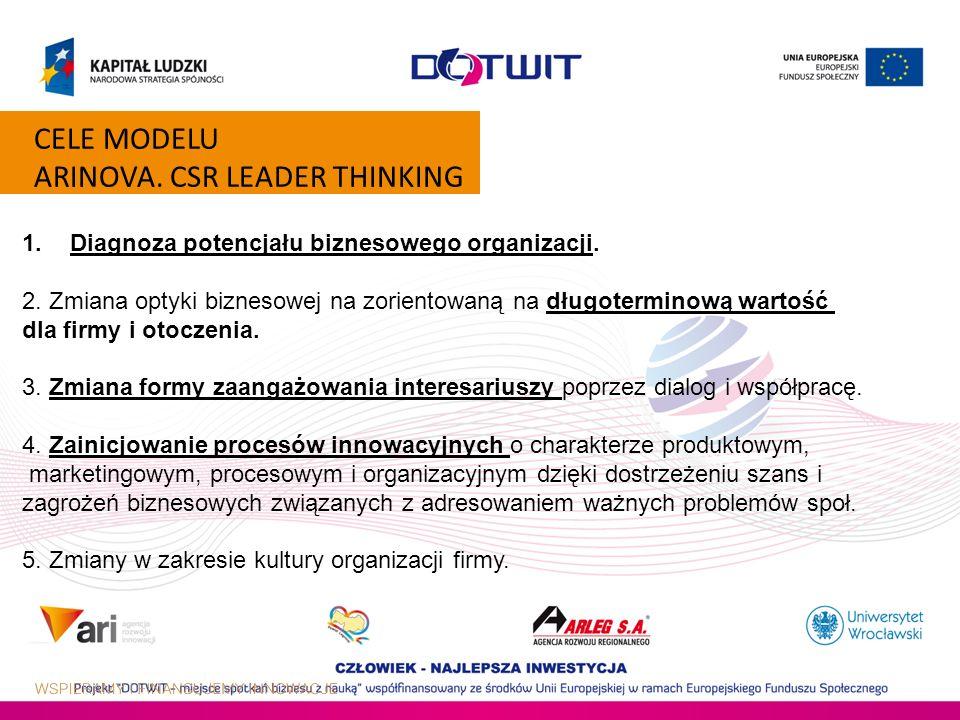CELE MODELU ARINOVA. CSR LEADER THINKING