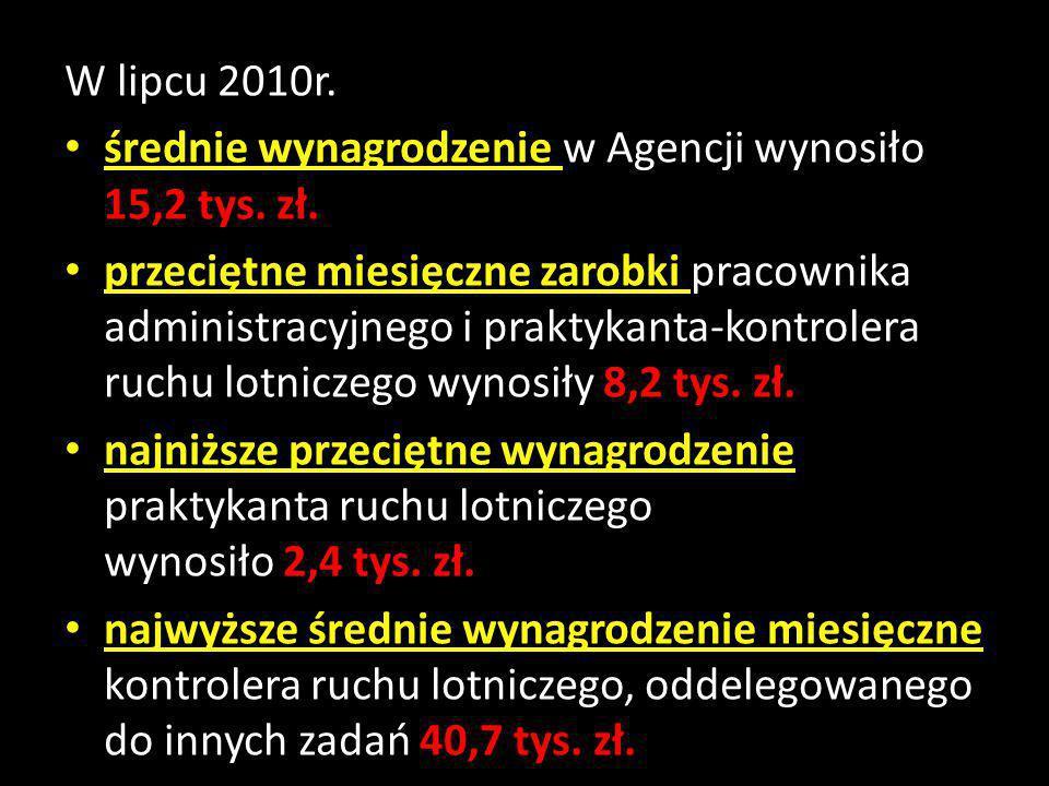 W lipcu 2010r. średnie wynagrodzenie w Agencji wynosiło 15,2 tys. zł.