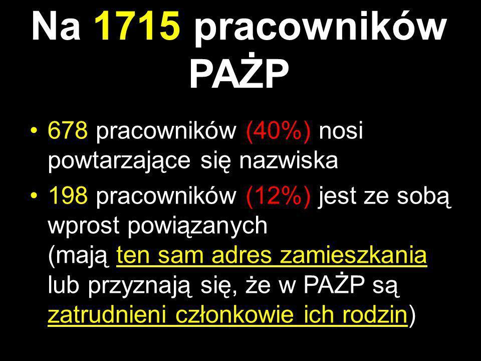 Na 1715 pracowników PAŻP 678 pracowników (40%) nosi powtarzające się nazwiska.