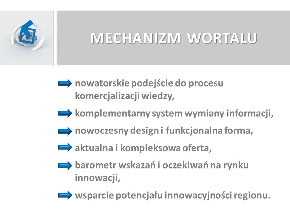 MECHANIZM WORTALU nowatorskie podejście do procesu komercjalizacji wiedzy, komplementarny system wymiany informacji,