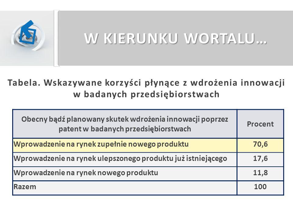 W KIERUNKU WORTALU… Tabela. Wskazywane korzyści płynące z wdrożenia innowacji w badanych przedsiębiorstwach.