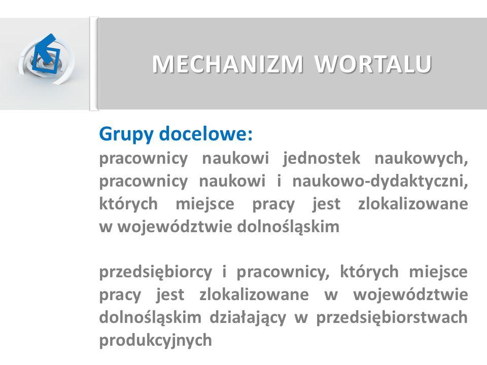 MECHANIZM WORTALU Grupy docelowe: