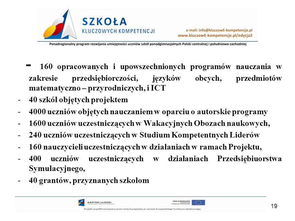 - 160 opracowanych i upowszechnionych programów nauczania w zakresie przedsiębiorczości, języków obcych, przedmiotów matematyczno – przyrodniczych, i ICT