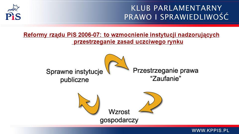 Reformy rządu PiS 2006-07: to wzmocnienie instytucji nadzorujących oraz przestrzeganie zasad uczciwego rynku