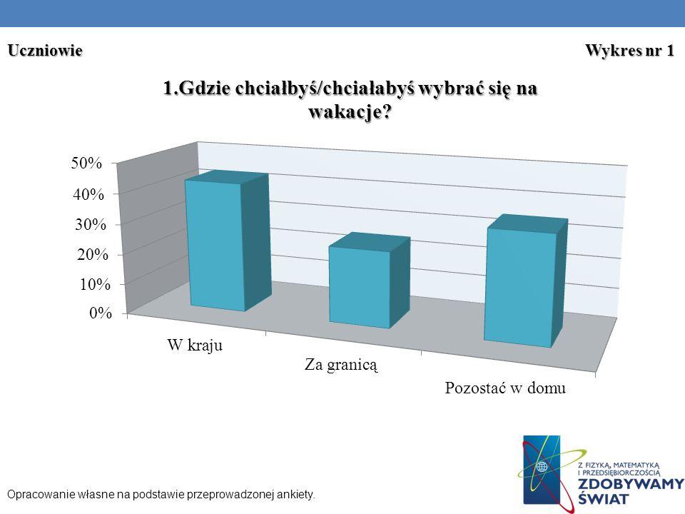 Uczniowie Wykres nr 1 Opracowanie własne na podstawie przeprowadzonej ankiety.