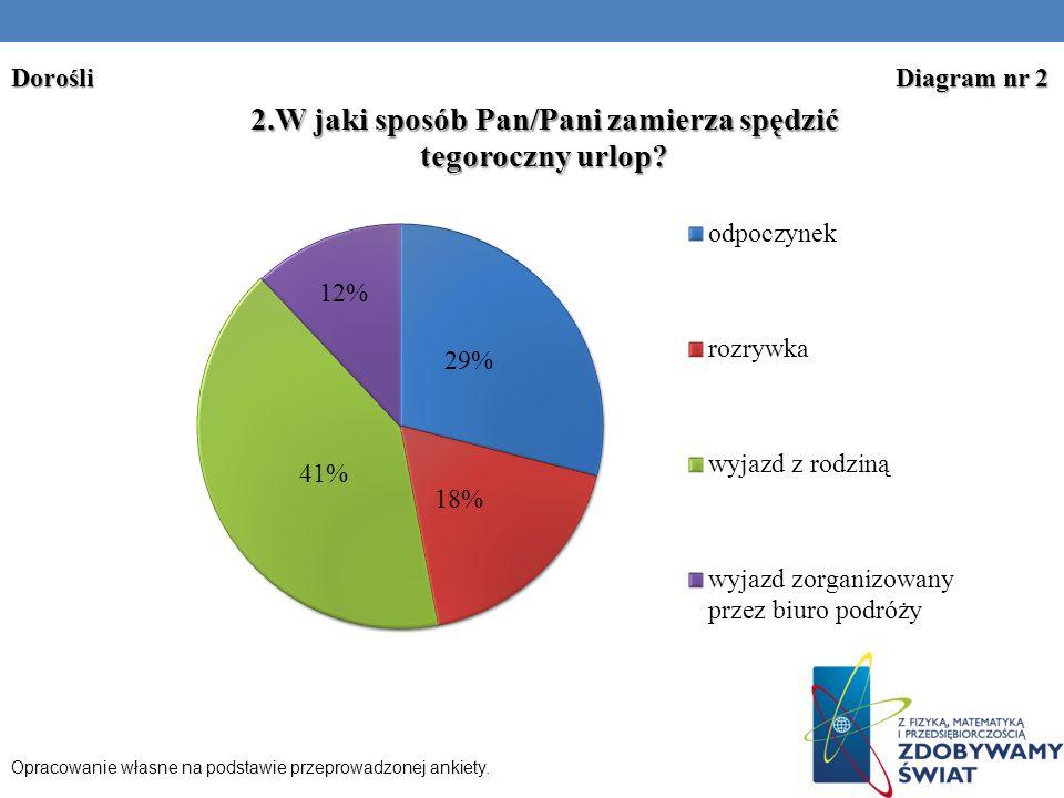 Dorośli Diagram nr 2 Opracowanie własne na podstawie przeprowadzonej ankiety.