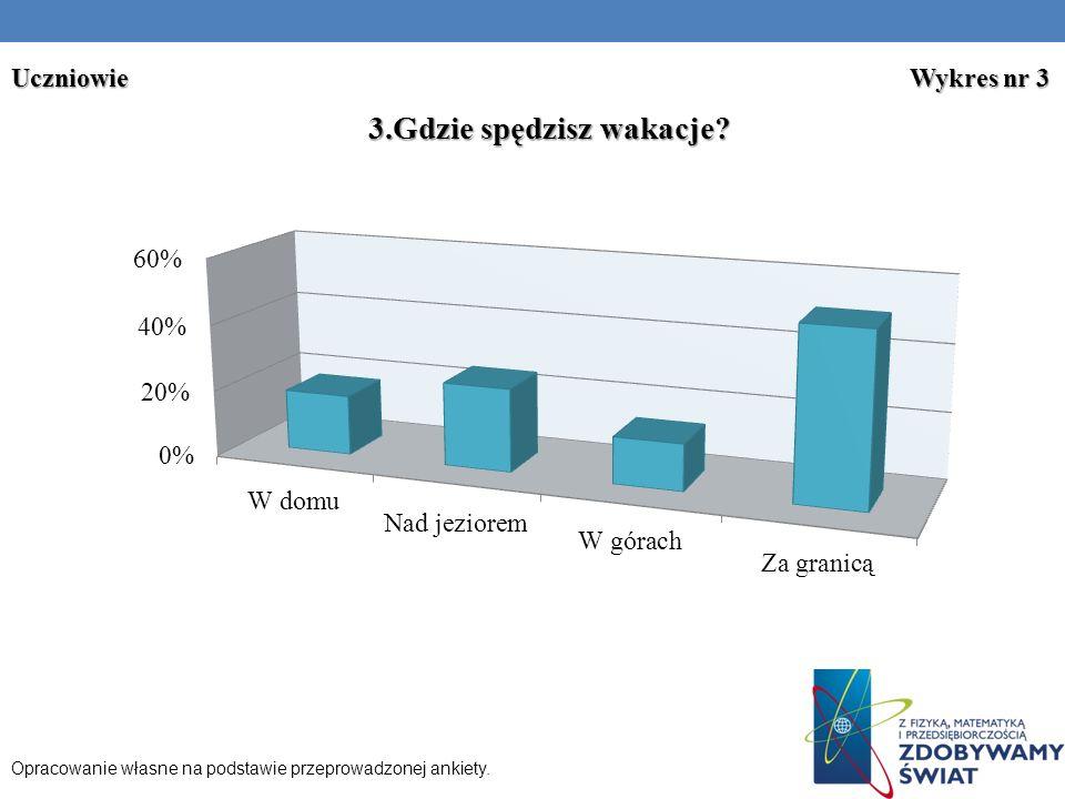 Uczniowie Wykres nr 3 Opracowanie własne na podstawie przeprowadzonej ankiety.