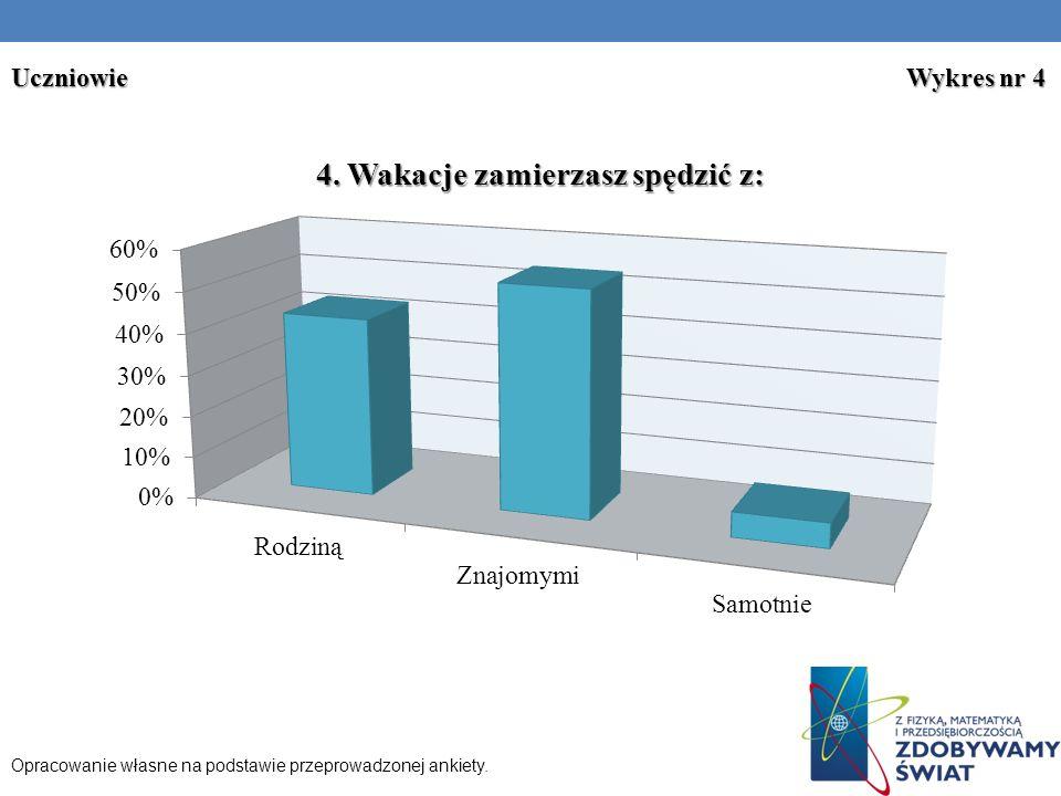 Uczniowie Wykres nr 4 Opracowanie własne na podstawie przeprowadzonej ankiety.