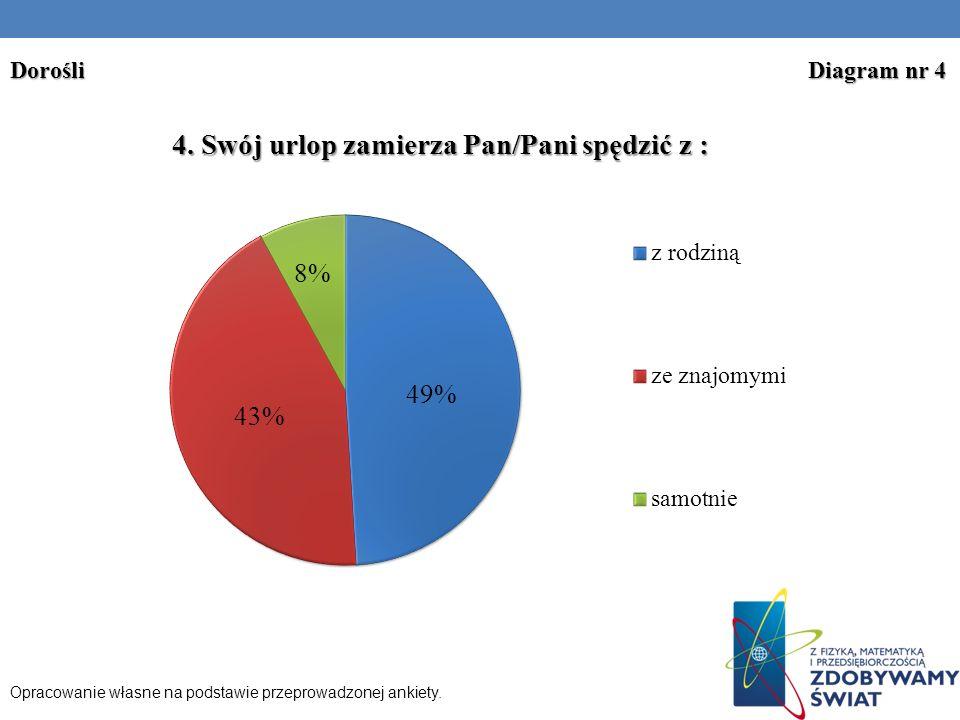 Dorośli Diagram nr 4 Opracowanie własne na podstawie przeprowadzonej ankiety.