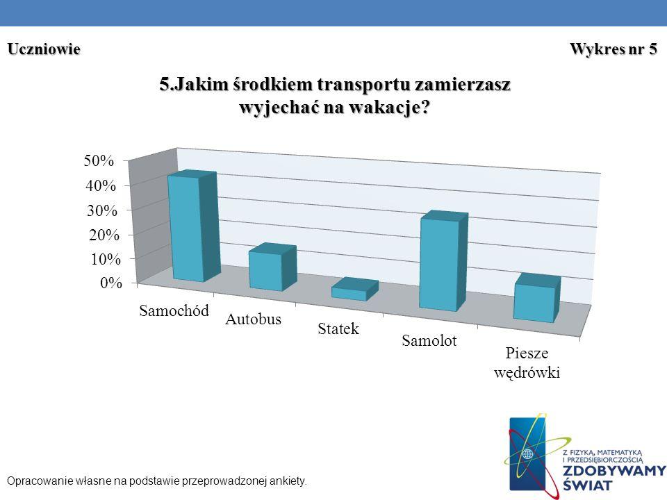 Uczniowie Wykres nr 5 Opracowanie własne na podstawie przeprowadzonej ankiety.
