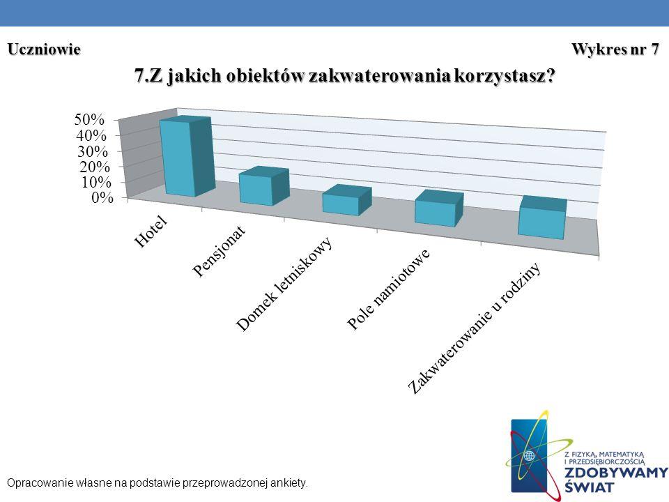 Uczniowie Wykres nr 7 Opracowanie własne na podstawie przeprowadzonej ankiety.