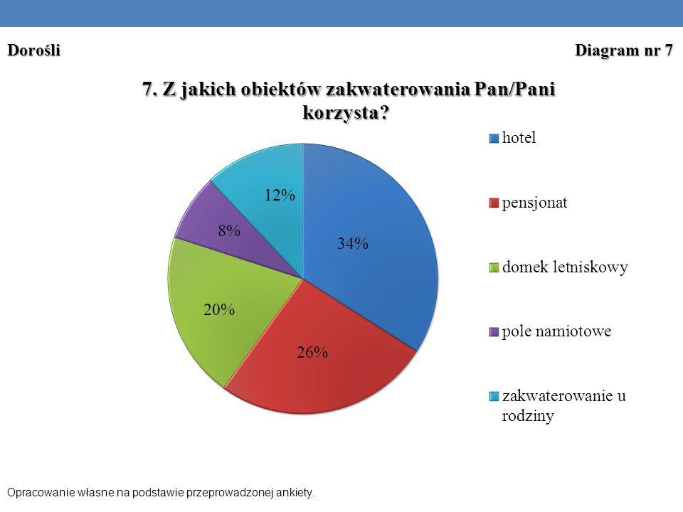 Dorośli Diagram nr 7 Opracowanie własne na podstawie przeprowadzonej ankiety.