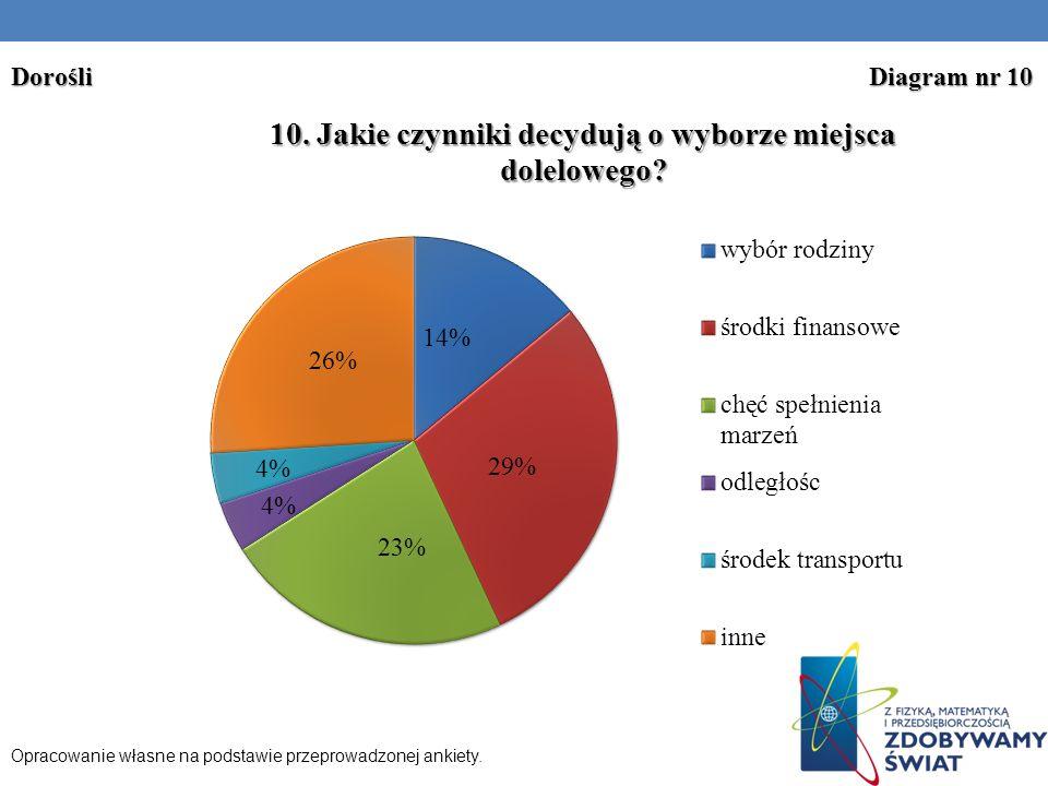 Dorośli Diagram nr 10 Opracowanie własne na podstawie przeprowadzonej ankiety.