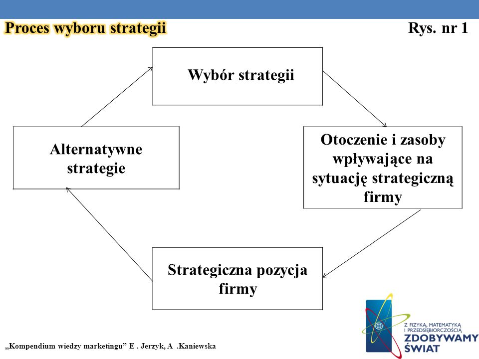 Proces wyboru strategii Rys. nr 1
