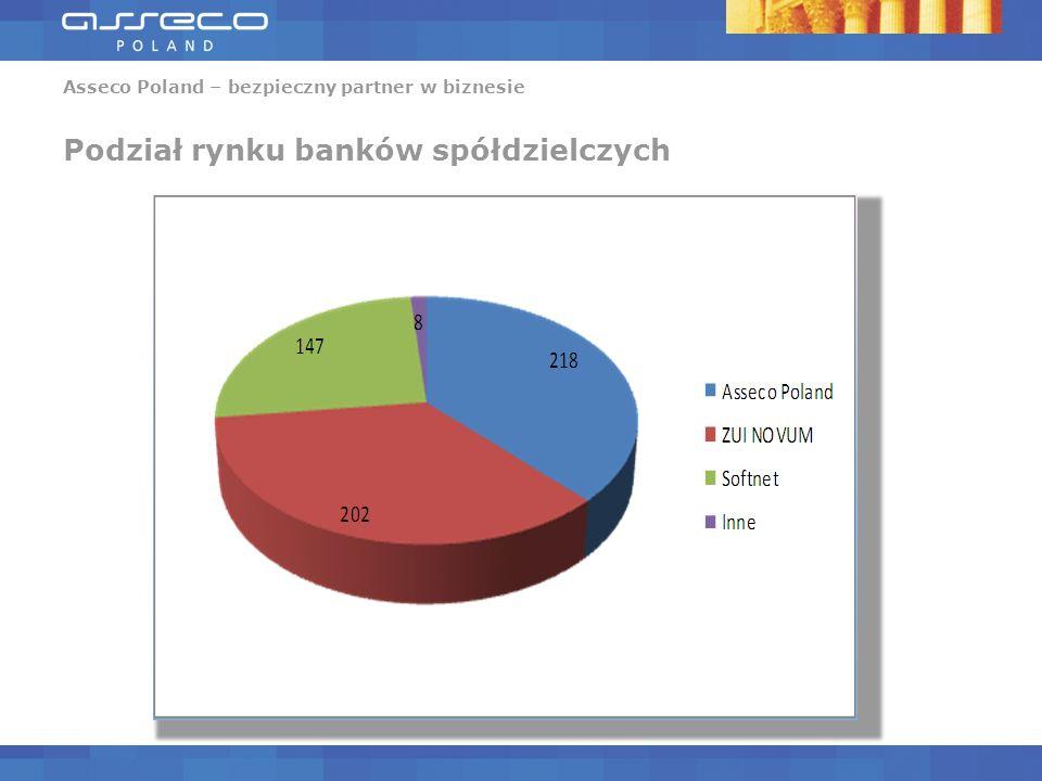 Asseco Poland – bezpieczny partner w biznesie Podział rynku banków spółdzielczych