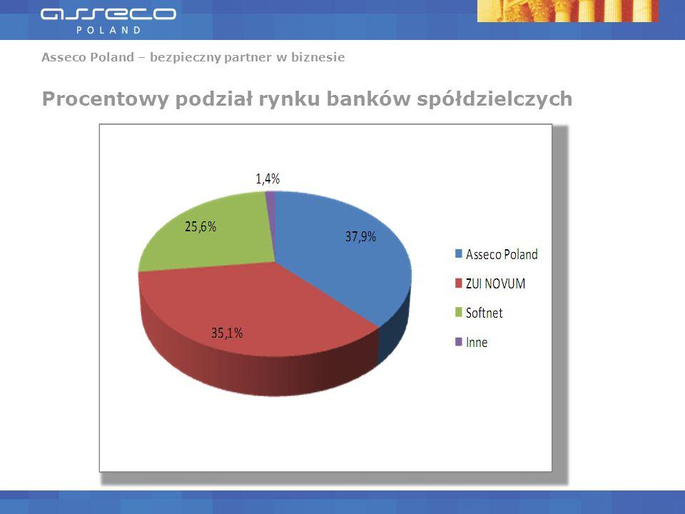 Asseco Poland – bezpieczny partner w biznesie Procentowy podział rynku banków spółdzielczych