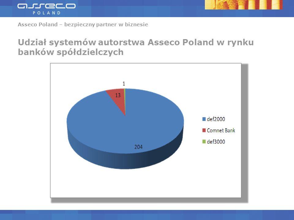 Asseco Poland – bezpieczny partner w biznesie Udział systemów autorstwa Asseco Poland w rynku banków spółdzielczych