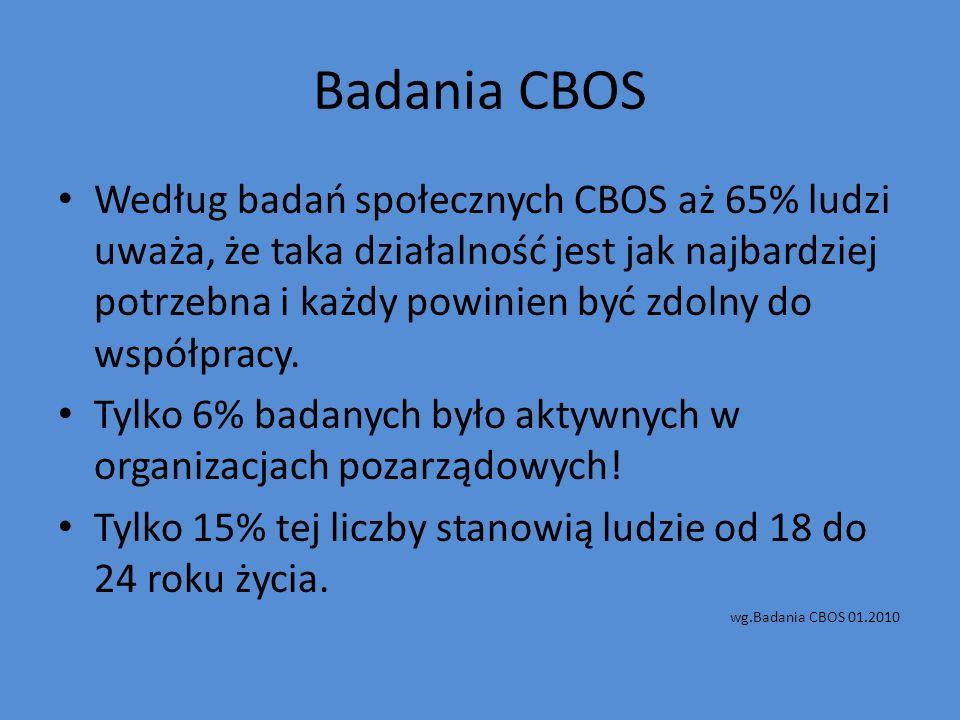 Badania CBOS