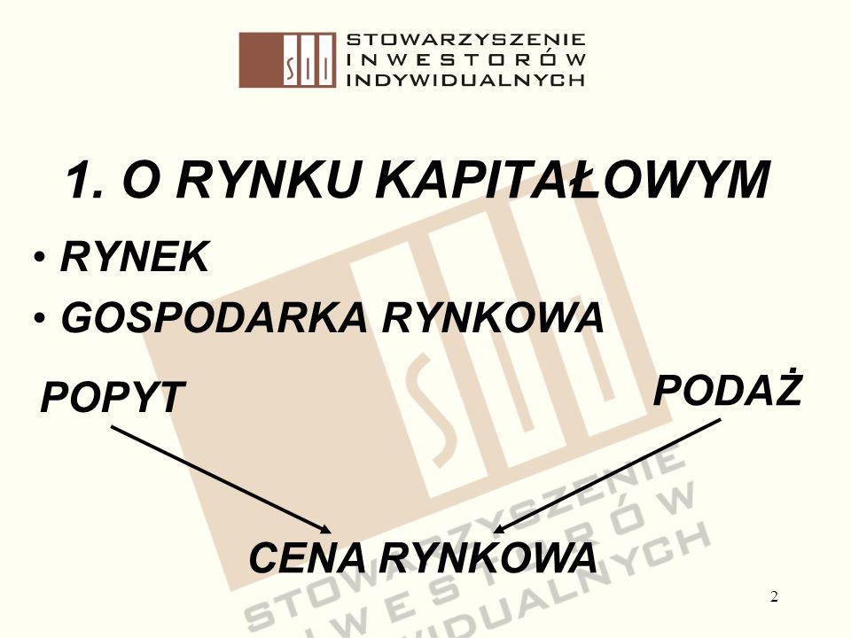 Stowarzyszenie Inwestorów Indywidualnych RYNEK GOSPODARKA RYNKOWA