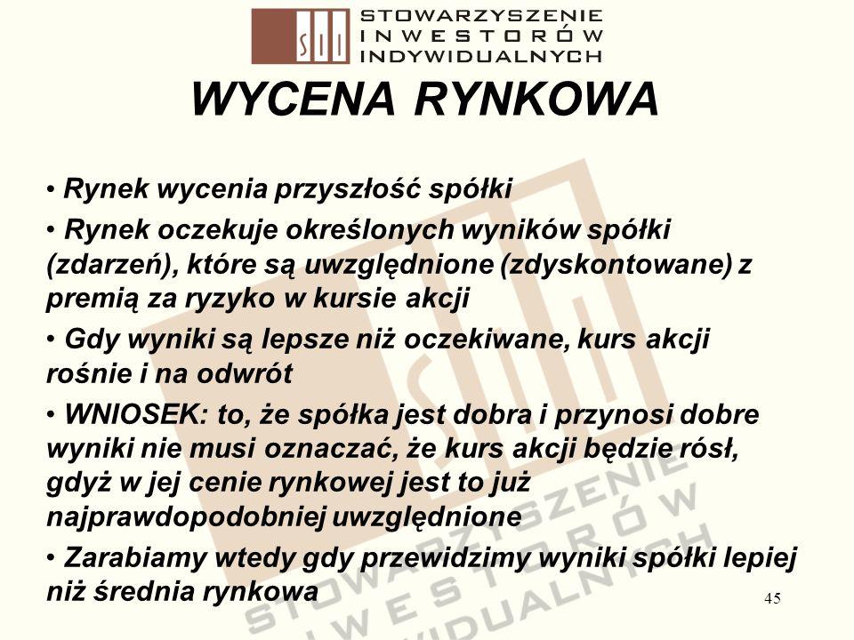 Stowarzyszenie Inwestorów Indywidualnych WYCENA RYNKOWA