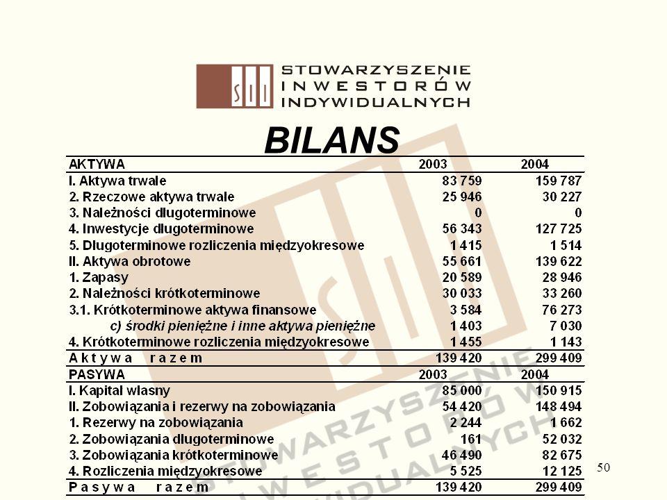Stowarzyszenie Inwestorów Indywidualnych BILANS