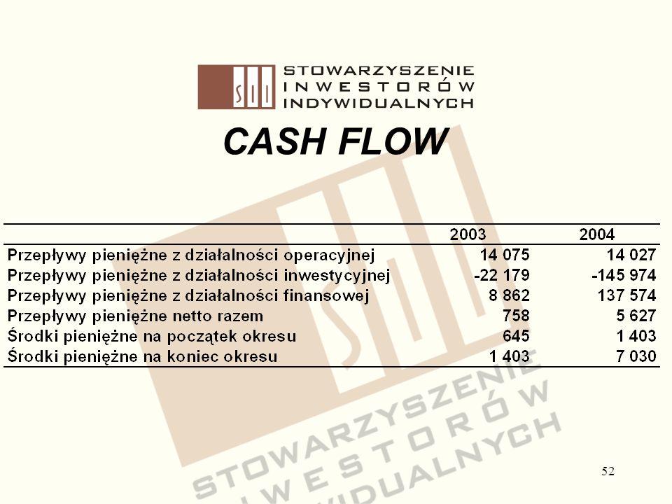 Stowarzyszenie Inwestorów Indywidualnych CASH FLOW