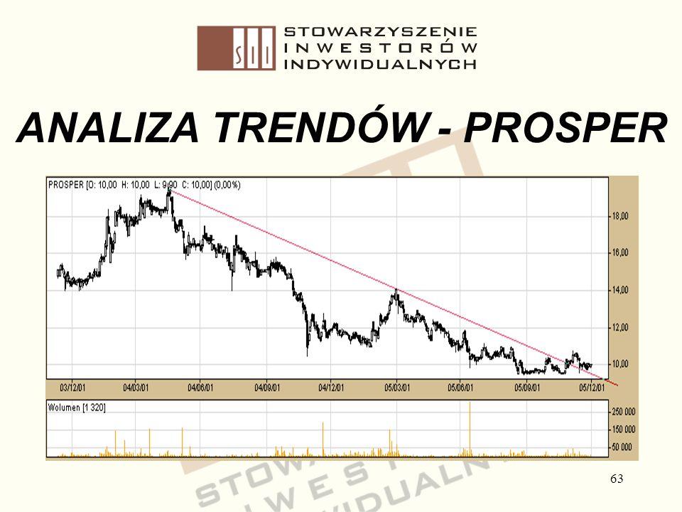 ANALIZA TRENDÓW - PROSPER