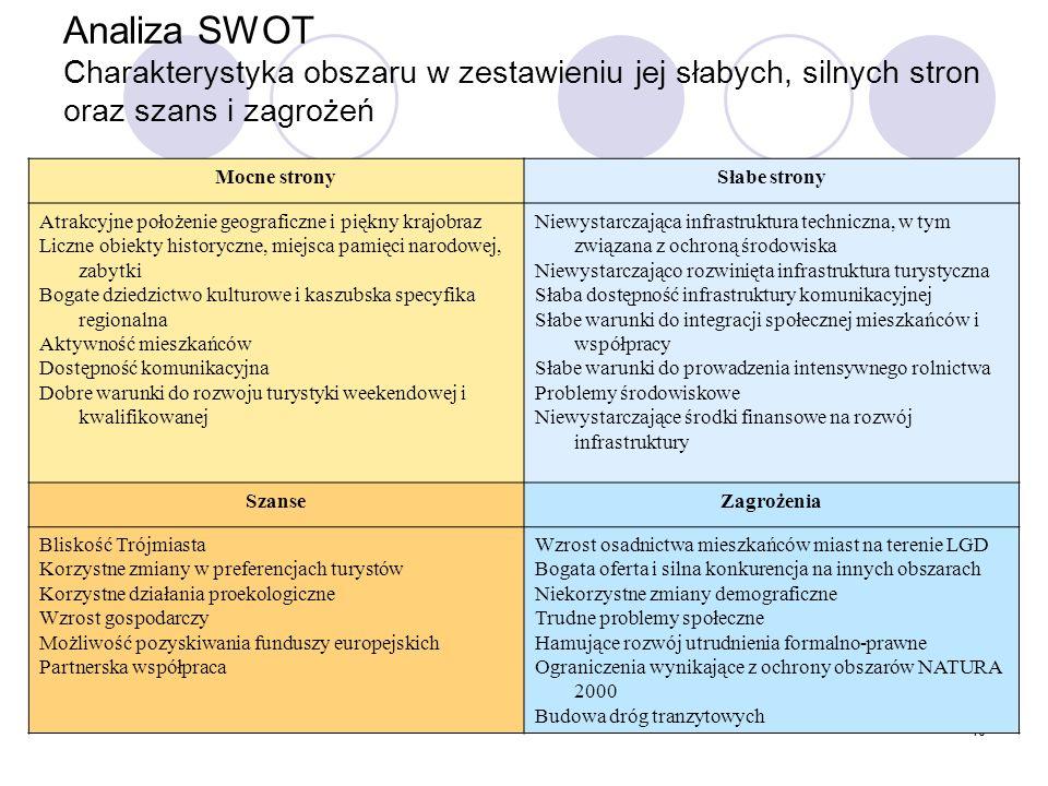 Analiza SWOT Charakterystyka obszaru w zestawieniu jej słabych, silnych stron oraz szans i zagrożeń