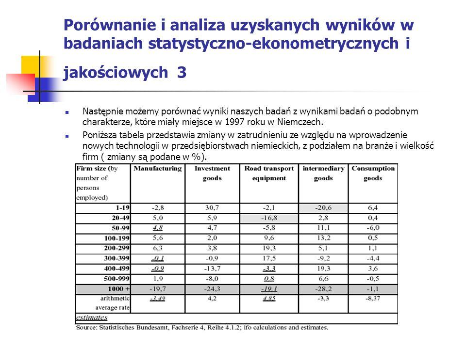 Porównanie i analiza uzyskanych wyników w badaniach statystyczno-ekonometrycznych i jakościowych 3