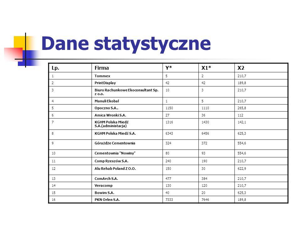 Dane statystyczne Lp. Firma Y* X1* X2 1 Tommex 5 2 210,7 PrintDisplay