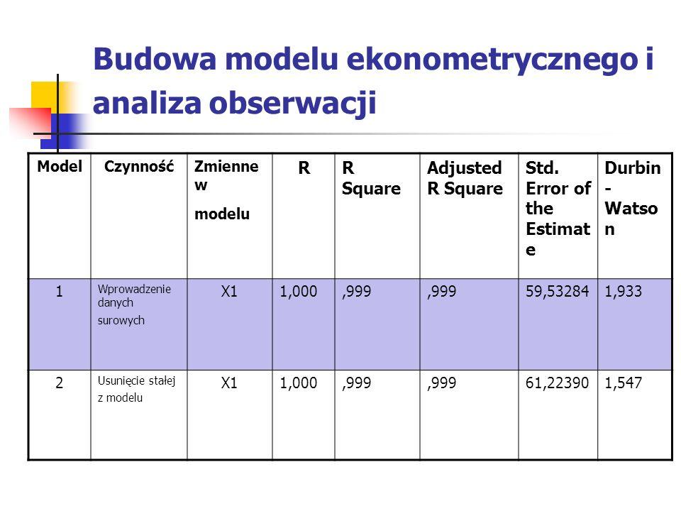 Budowa modelu ekonometrycznego i analiza obserwacji