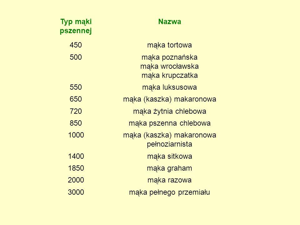 Typ mąki pszennej Nazwa