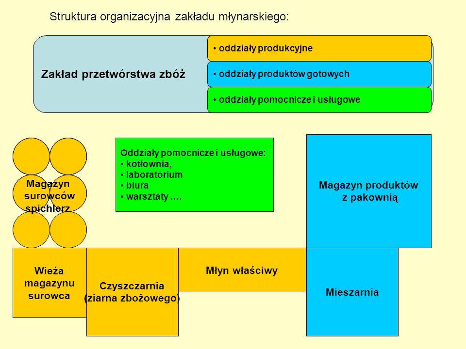 Struktura organizacyjna zakładu młynarskiego: