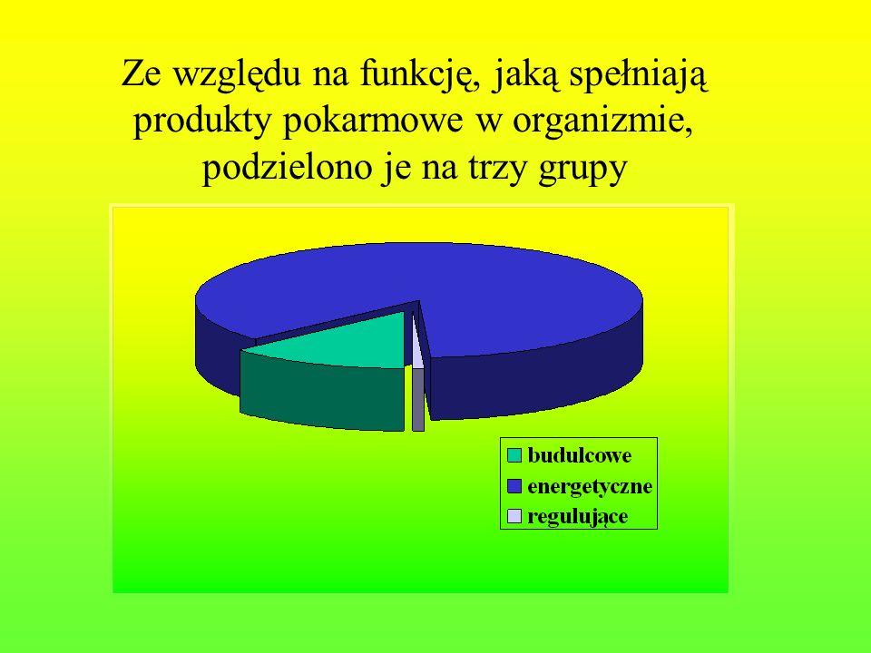 Ze względu na funkcję, jaką spełniają produkty pokarmowe w organizmie, podzielono je na trzy grupy
