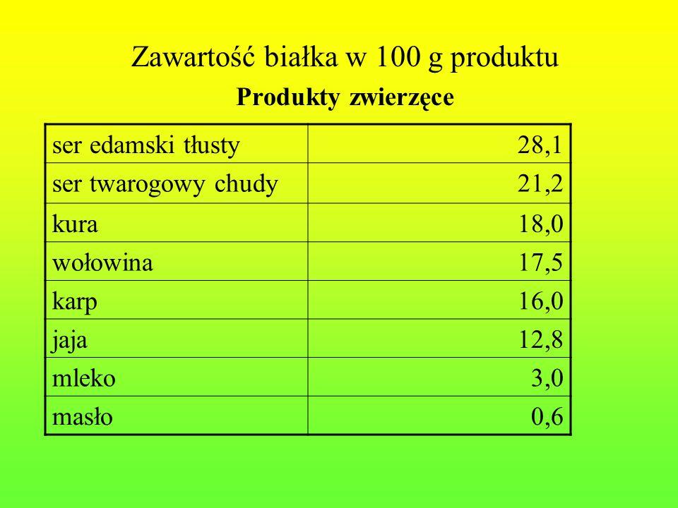 Zawartość białka w 100 g produktu Produkty zwierzęce