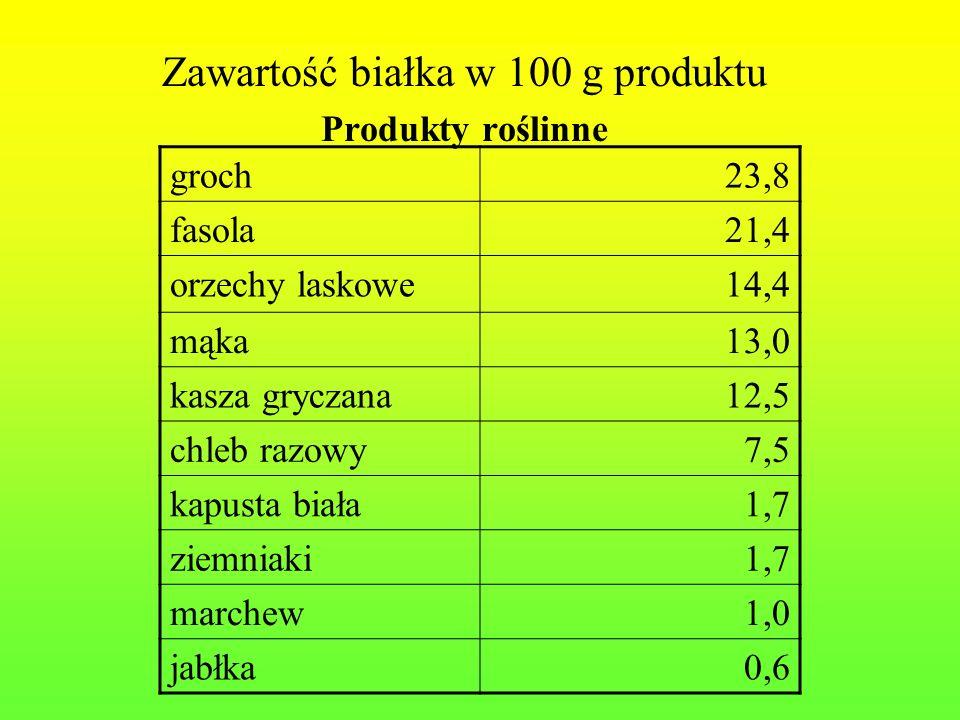 Zawartość białka w 100 g produktu Produkty roślinne