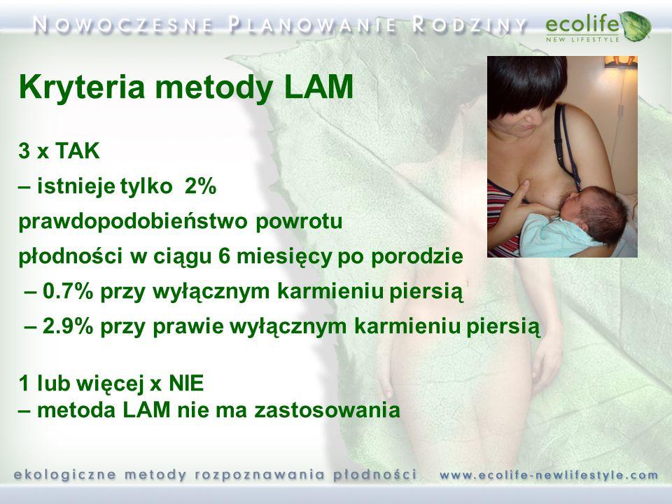 Kryteria metody LAM 3 x TAK – istnieje tylko 2%