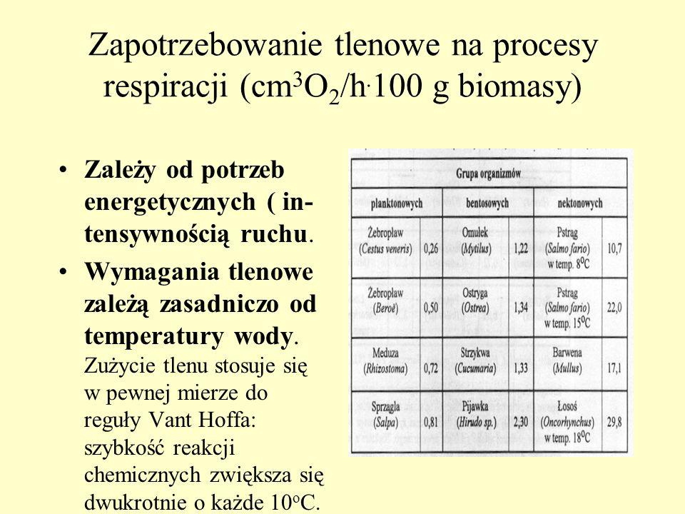 Zapotrzebowanie tlenowe na procesy respiracji (cm3O2/h.100 g biomasy)
