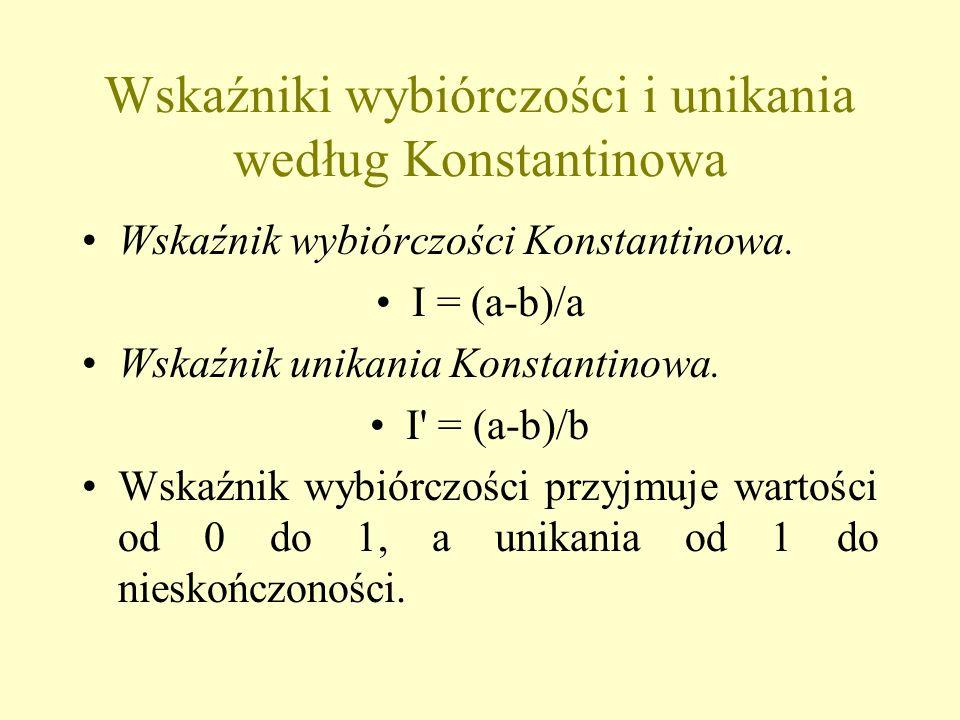 Wskaźniki wybiórczości i unikania według Konstantinowa