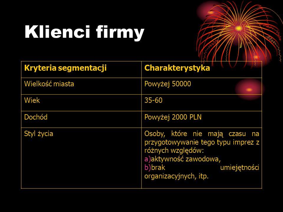 Klienci firmy Kryteria segmentacji Charakterystyka Wielkość miasta