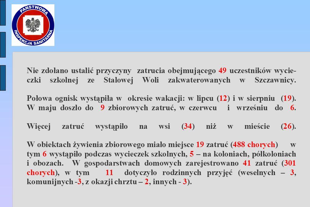 Nie zdołano ustalić przyczyny zatrucia obejmującego 49 uczestników wycie-czki szkolnej ze Stalowej Woli zakwaterowanych w Szczawnicy.