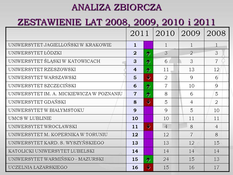 ANALIZA ZBIORCZA ZESTAWIENIE LAT 2008, 2009, 2010 i 2011