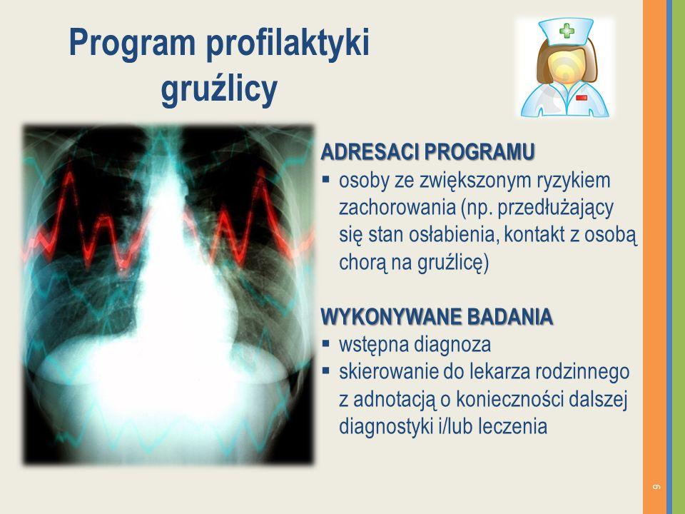 Program profilaktyki gruźlicy