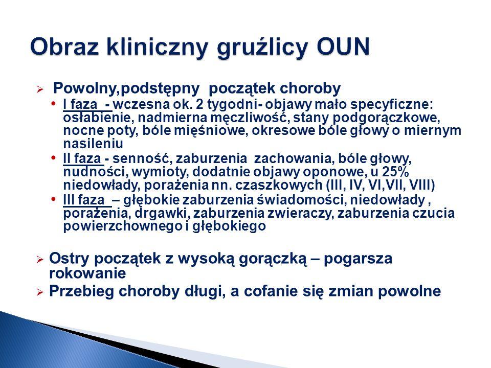 Obraz kliniczny gruźlicy OUN