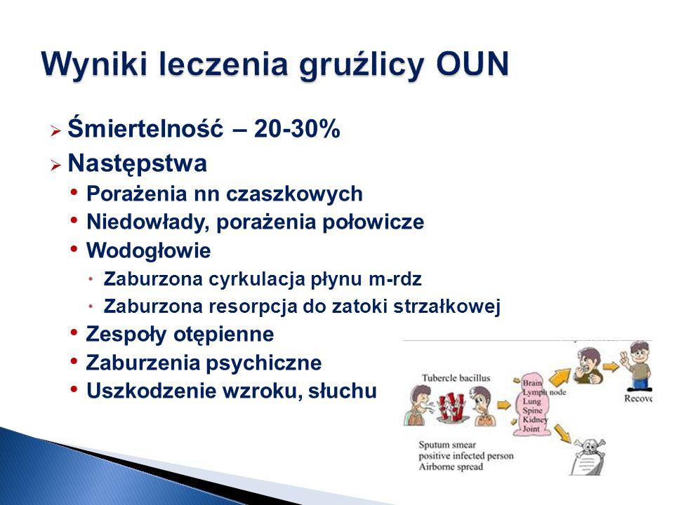 Wyniki leczenia gruźlicy OUN